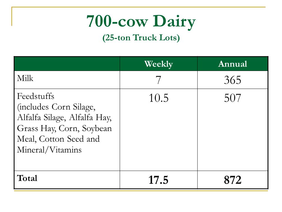 700-cow Dairy (25-ton Truck Lots)