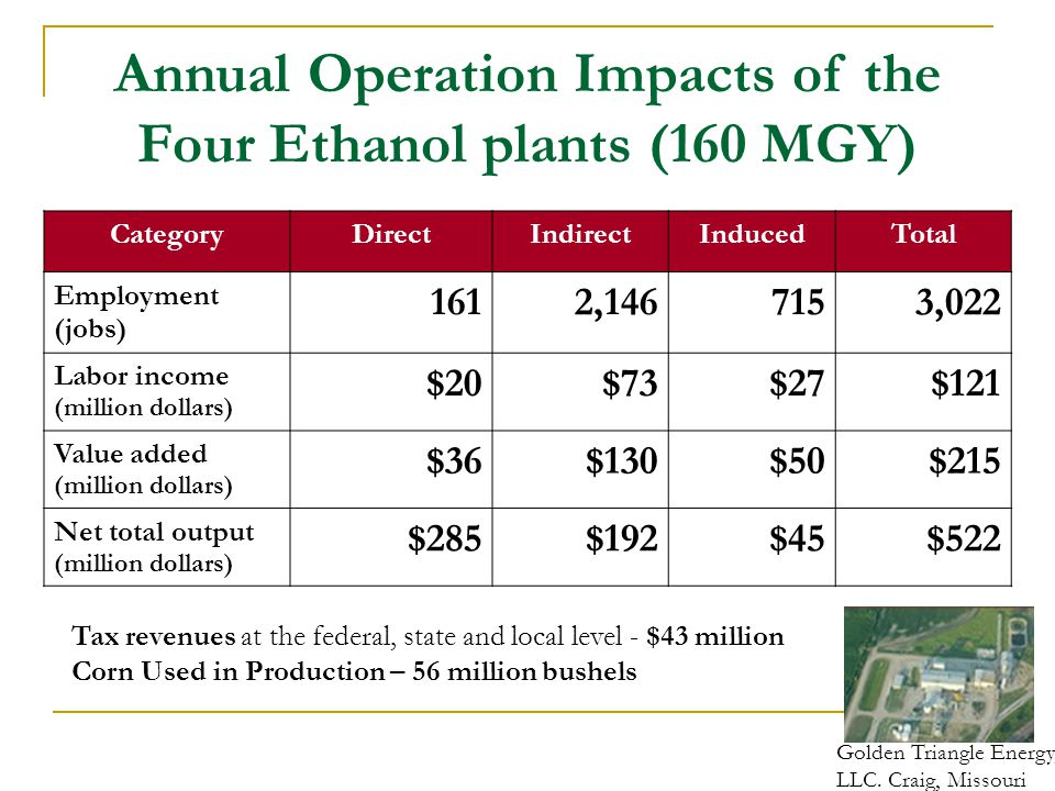 Annual Operation Impacts of the Four Ethanol plants (160 MGY)