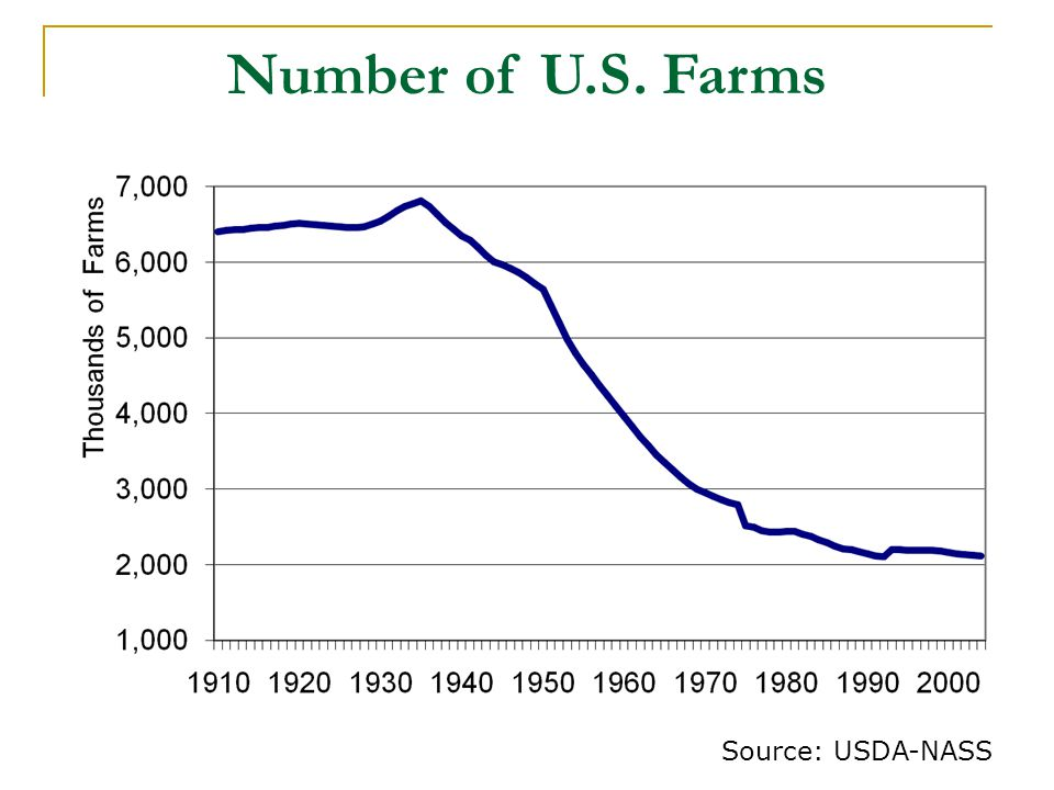 Number of U.S. Farms Source: USDA-NASS 6