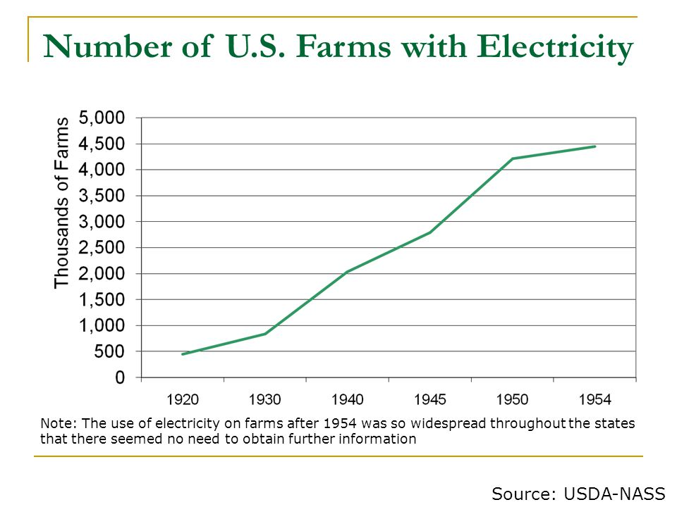 Number of U.S. Farms with Electricity