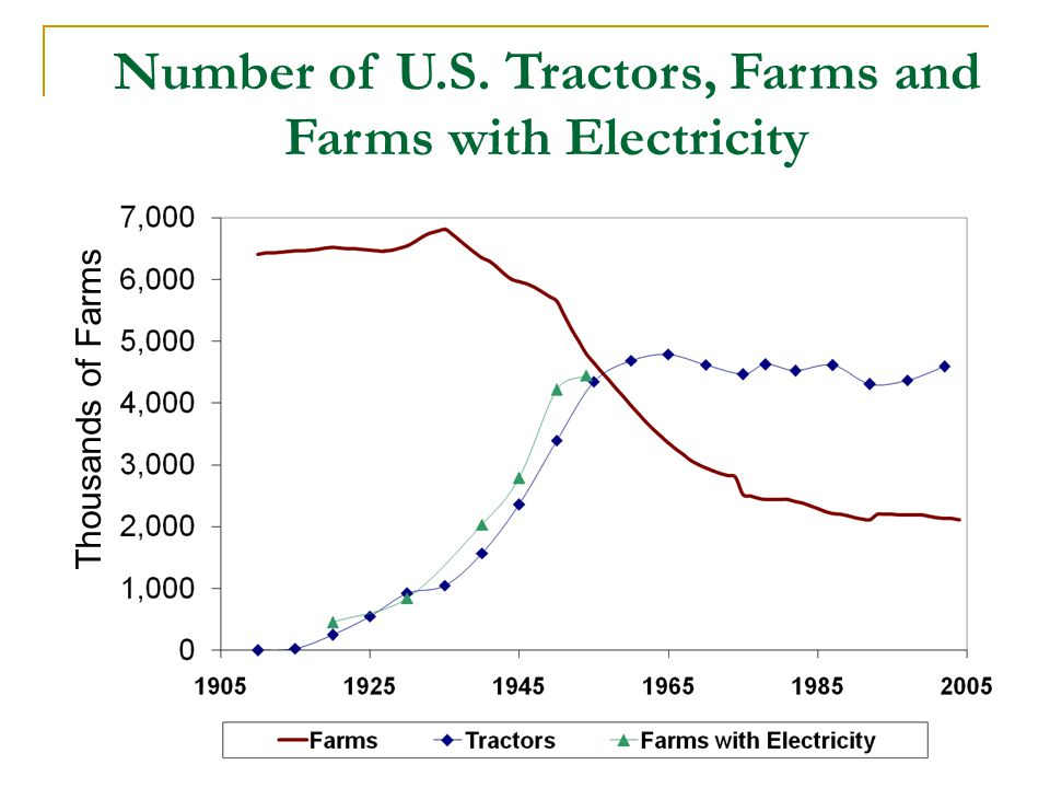 Number of U.S. Tractors, Farms and Farms with Electricity