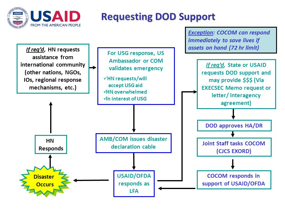 Requesting DOD Support