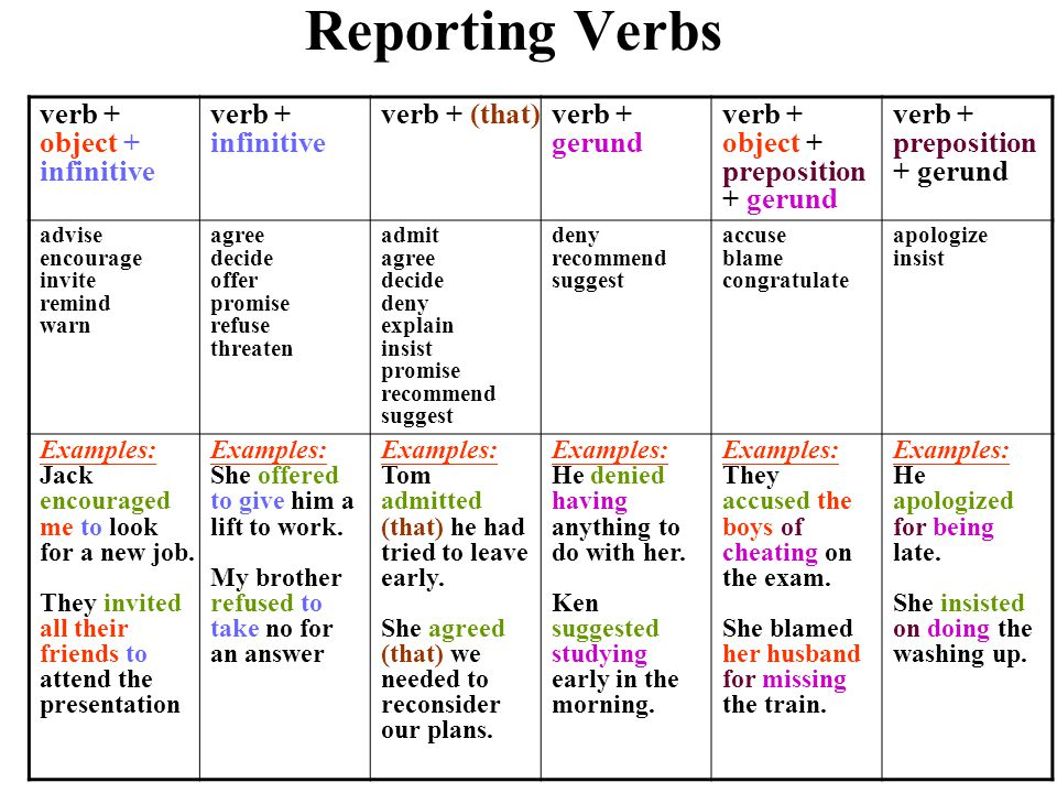 Reporting Verbs verb + object + infinitive verb + infinitive