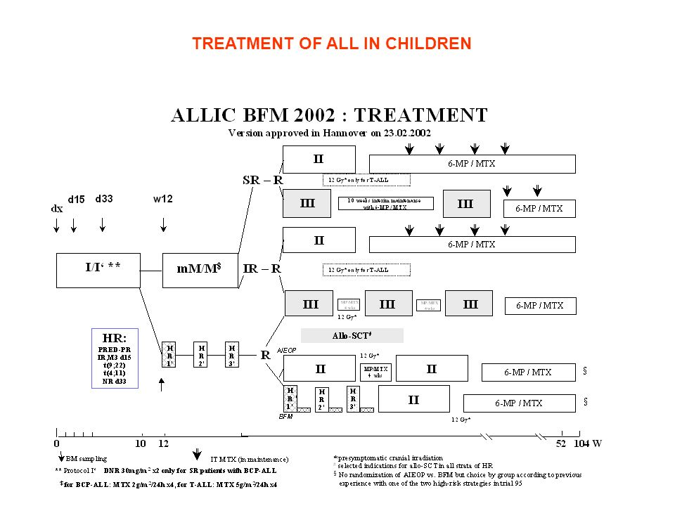 TREATMENT OF ALL IN CHILDREN