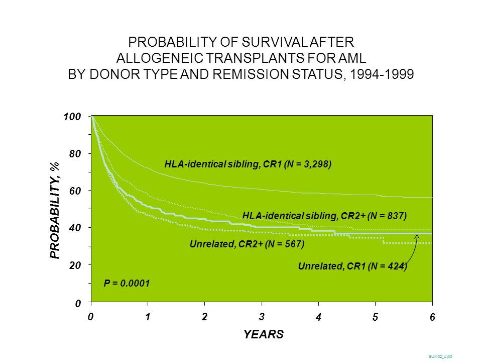 PROBABILITY OF SURVIVAL AFTER ALLOGENEIC TRANSPLANTS FOR AML BY DONOR TYPE AND REMISSION STATUS,