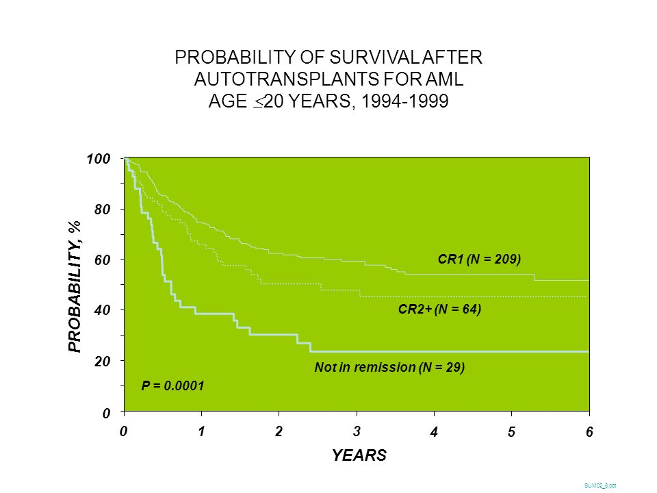 PROBABILITY OF SURVIVAL AFTER AUTOTRANSPLANTS FOR AML AGE £20 YEARS,