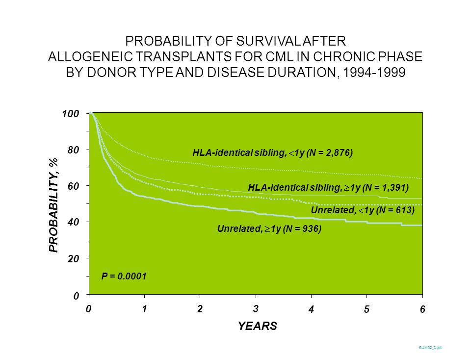 PROBABILITY OF SURVIVAL AFTER ALLOGENEIC TRANSPLANTS FOR CML IN CHRONIC PHASE BY DONOR TYPE AND DISEASE DURATION,