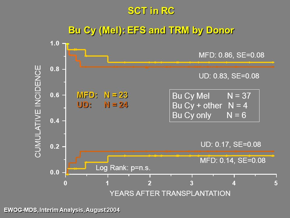 SCT in RC Bu Cy (Mel): EFS and TRM by Donor