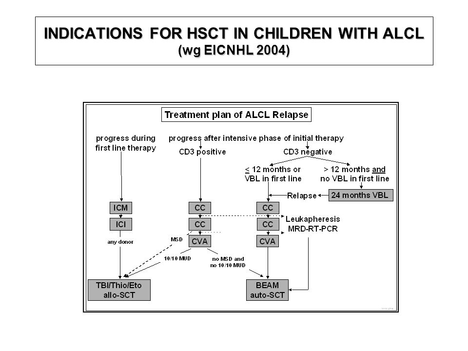 INDICATIONS FOR HSCT IN CHILDREN WITH ALCL (wg EICNHL 2004)