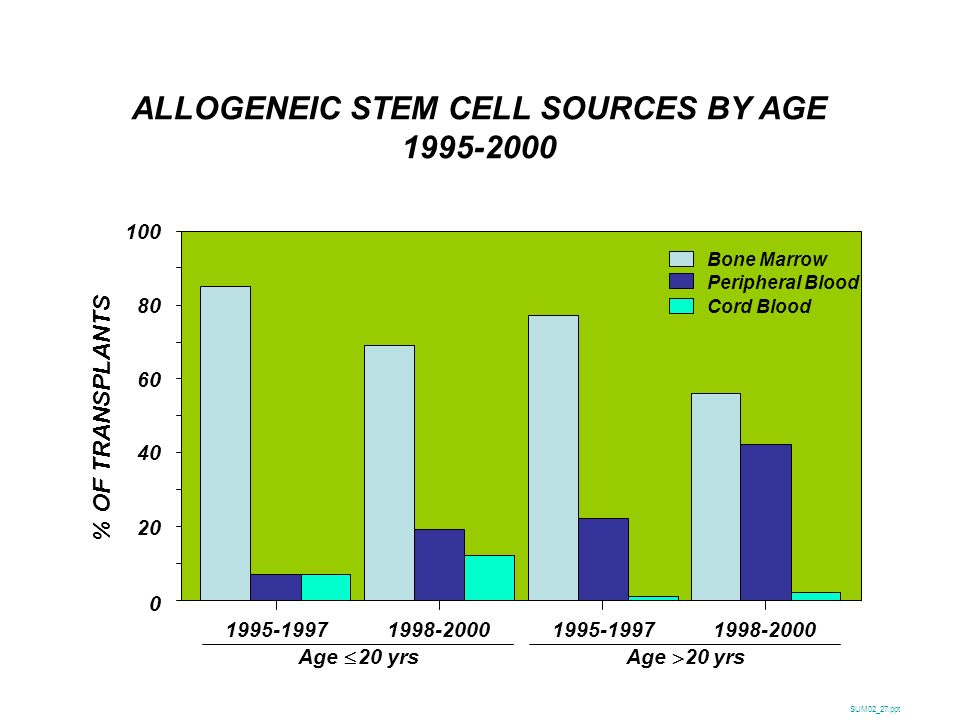 ALLOGENEIC STEM CELL SOURCES BY AGE