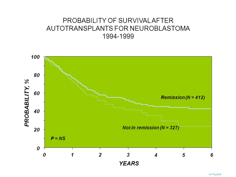 PROBABILITY OF SURVIVAL AFTER AUTOTRANSPLANTS FOR NEUROBLASTOMA