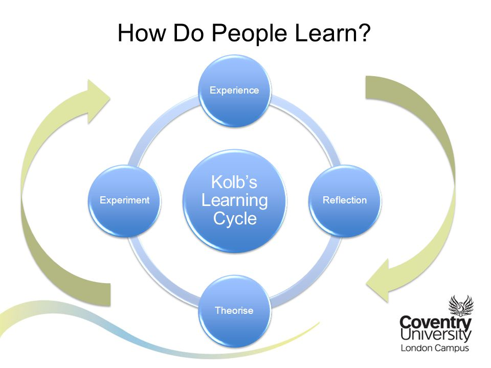 How Do People Learn Kolb's Learning Cycle. Experience. Reflection. Theorise. Experiment.