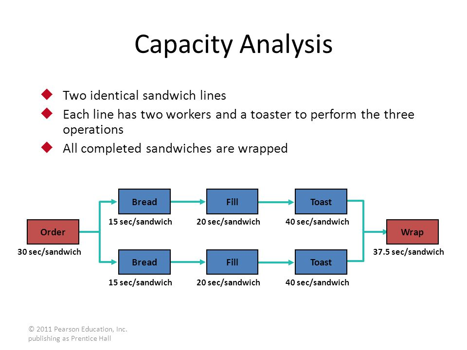 Capacity Analysis Two identical sandwich lines