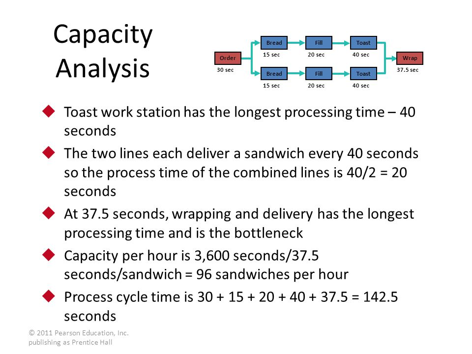 Capacity Analysis Wrap sec. Order. 30 sec. Bread. Fill. Toast. 15 sec. 20 sec. 40 sec.