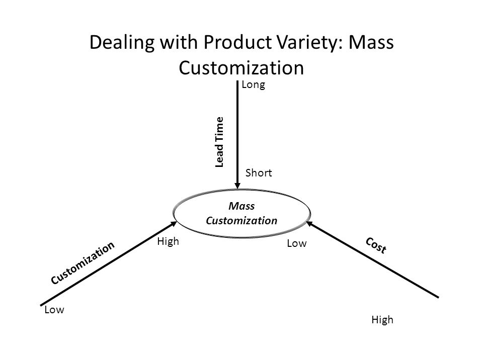 Dealing with Product Variety: Mass Customization