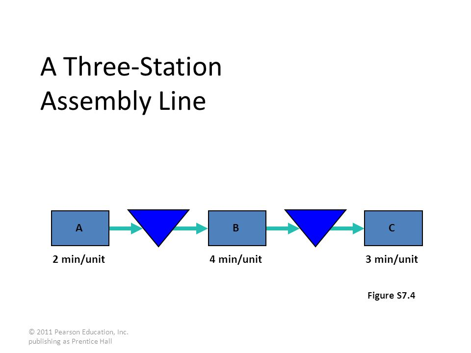 A Three-Station Assembly Line