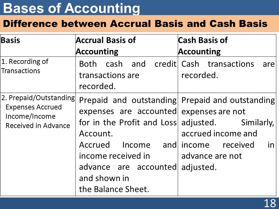 accrual basis and cash basis accounting Accrual vs cash basis accounting  this feature is not available right now please try again later.
