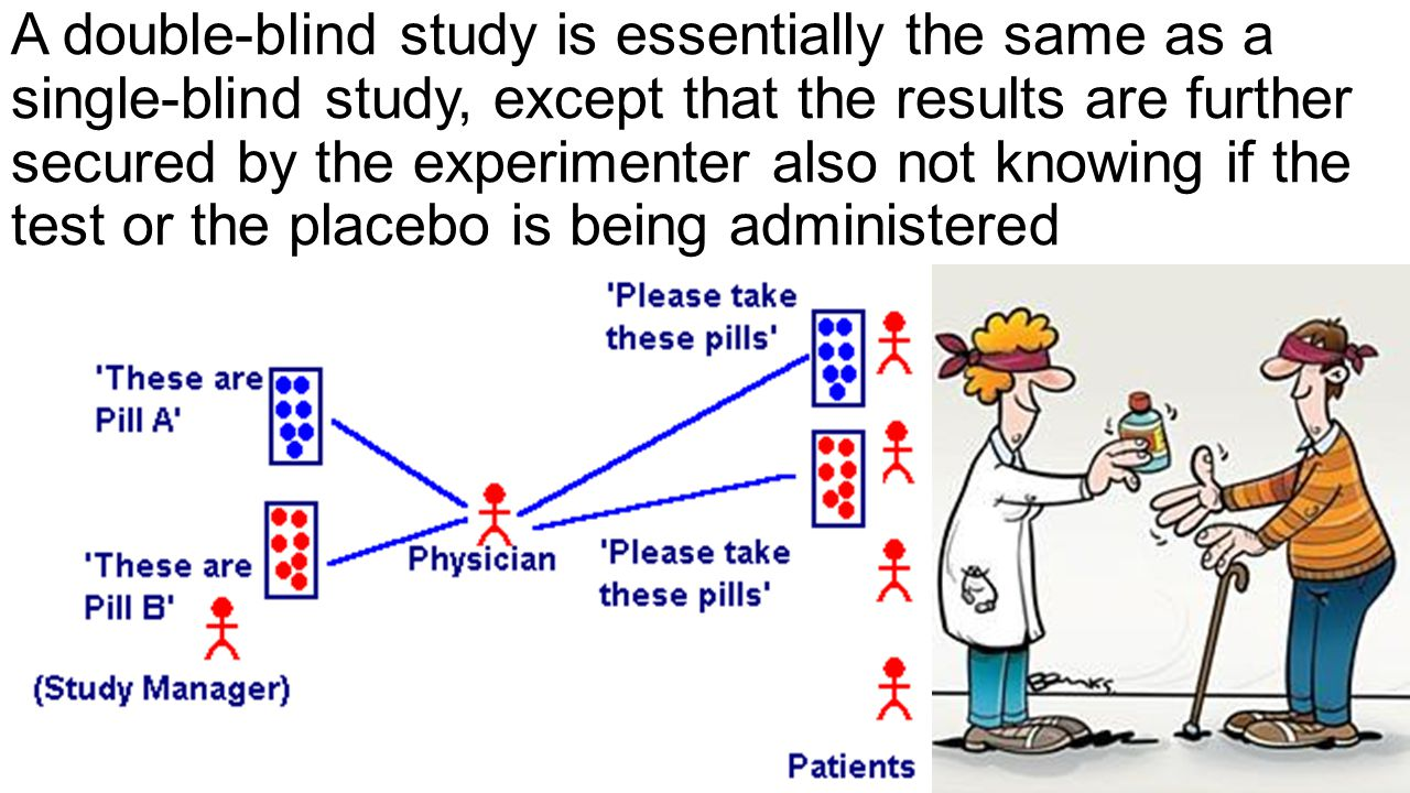 A double-blind study is essentially the same as a single-blind study, except that the results are further secured by the experimenter also not knowing if the test or the placebo is being administered