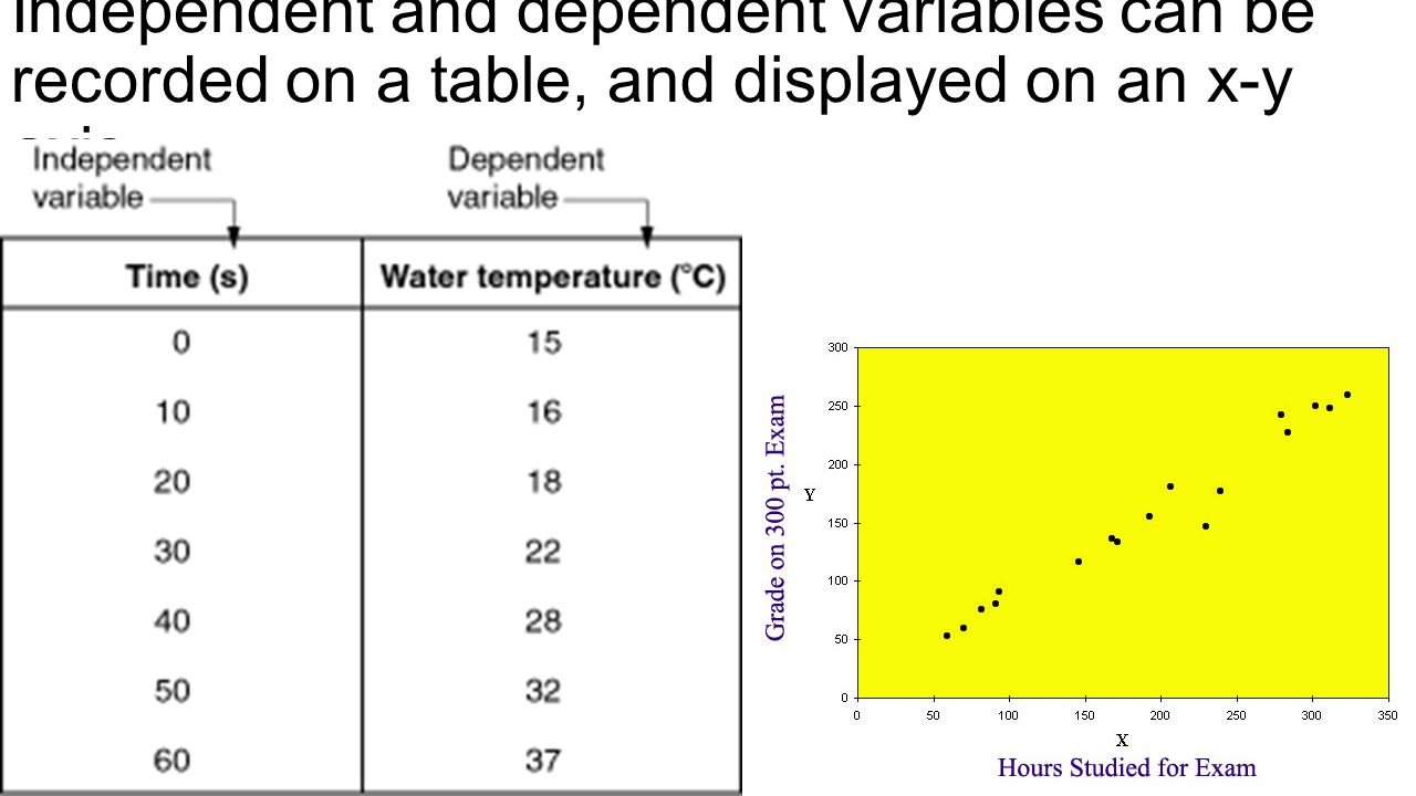Independent and dependent variables can be recorded on a table, and displayed on an x-y axis