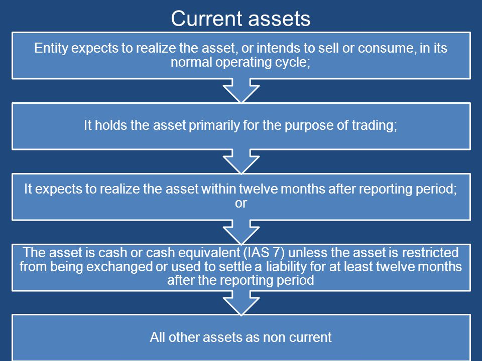 Current assets Entity expects to realize the asset, or intends to sell or consume, in its normal operating cycle;