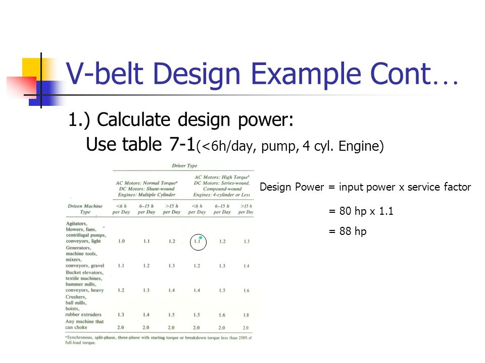 Belt Drives and Chain Drives - ppt video online download