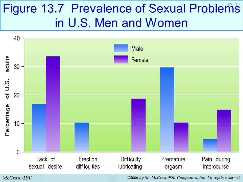 Figure 13.7 Prevalence of Sexual Problems in U.S. Men and Women