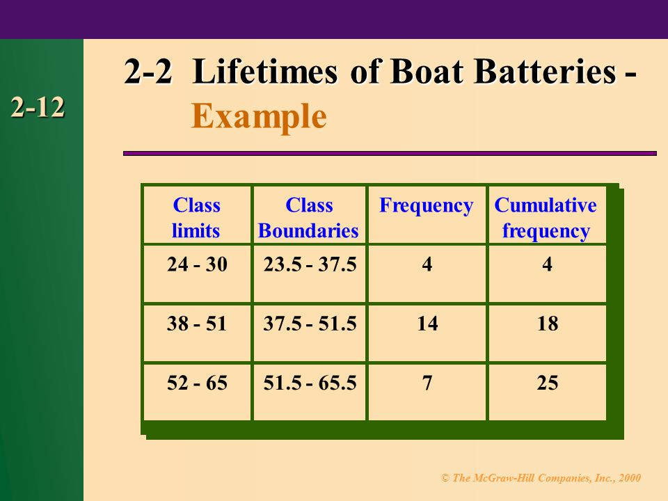 2-2 Lifetimes of Boat Batteries - Example