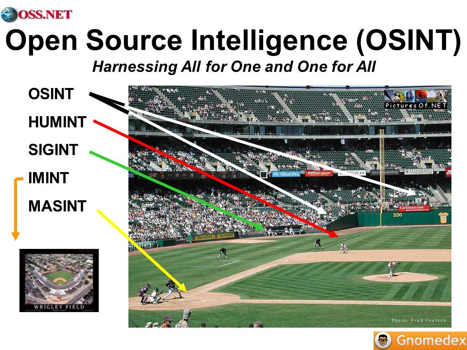 Open Source Intelligence (OSINT) Harnessing All for One and One for All