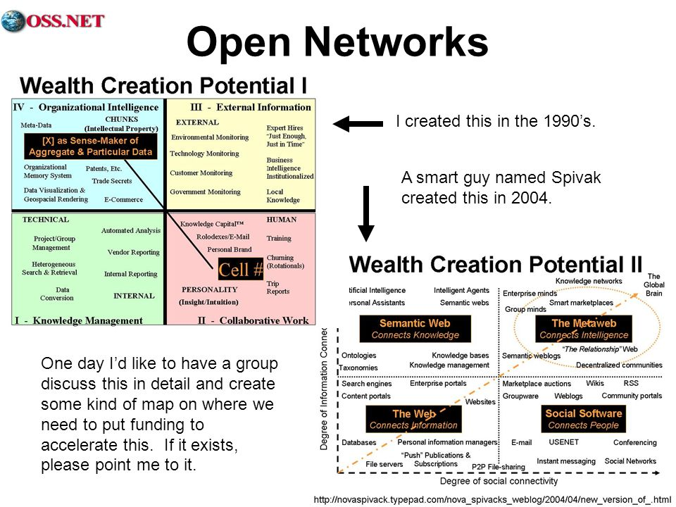 Open Networks I created this in the 1990's. A smart guy named Spivak created this in 2004.