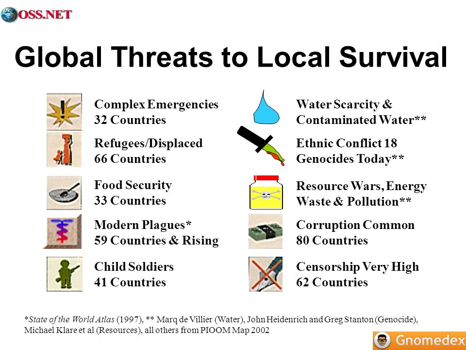 Global Threats to Local Survival