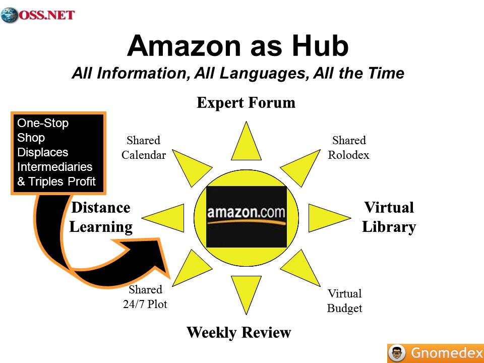 Amazon as Hub All Information, All Languages, All the Time