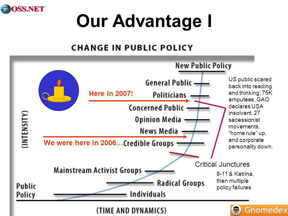 Our Advantage I We were here in 2006… 9-11 & Katrina, then multiple policy failures. Here in 2007!