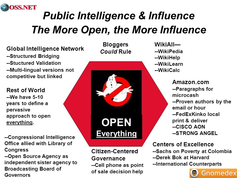 Public Intelligence & Influence The More Open, the More Influence