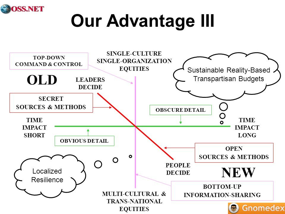 Our Advantage III OLD NEW