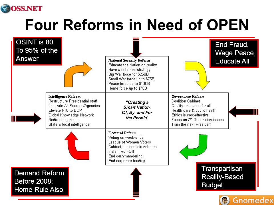 Four Reforms in Need of OPEN