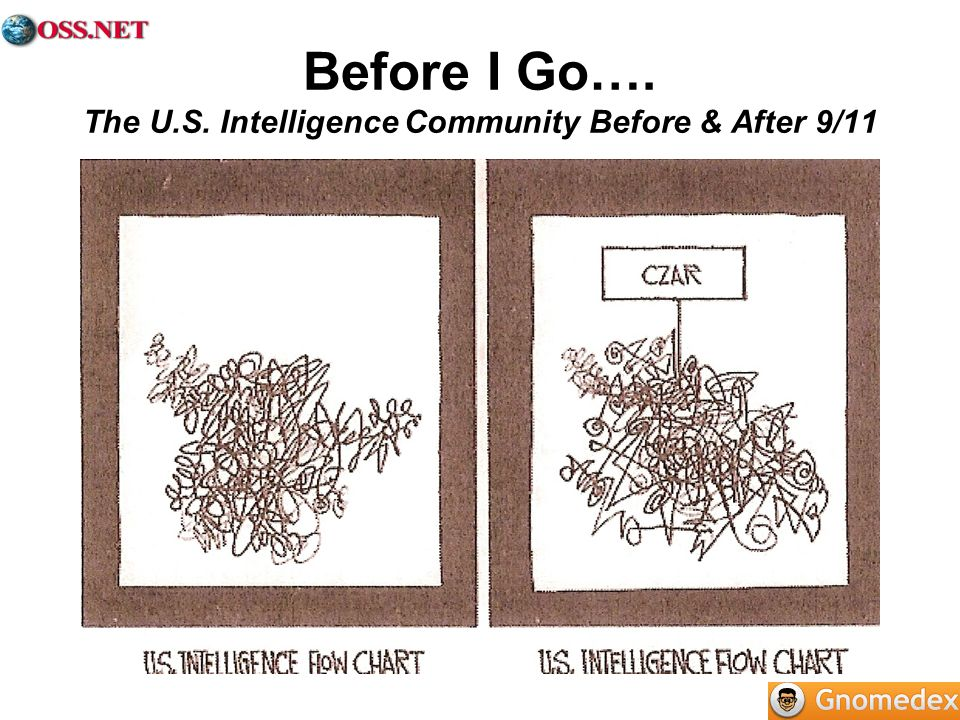 Before I Go…. The U.S. Intelligence Community Before & After 9/11
