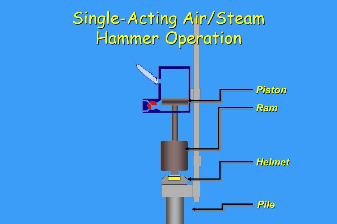 Single-Acting Air/Steam Hammer Operation