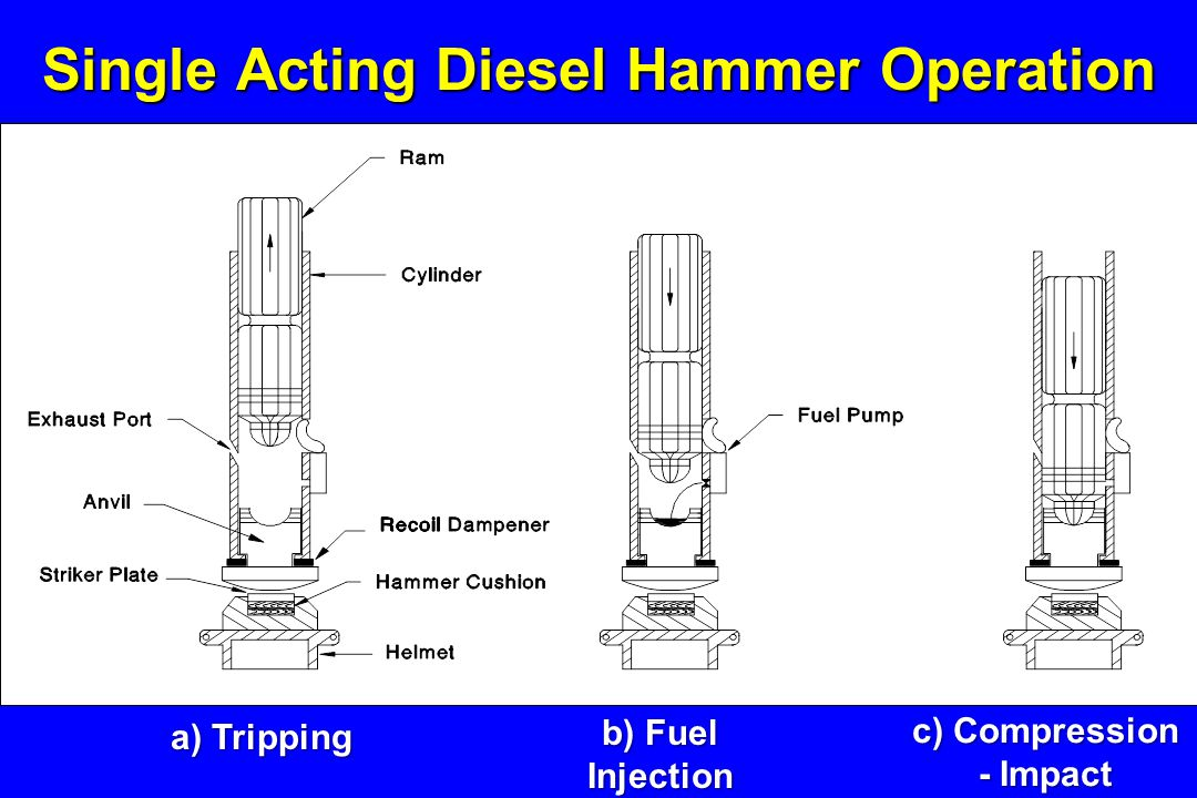 Single Acting Diesel Hammer Operation c) Compression - Impact