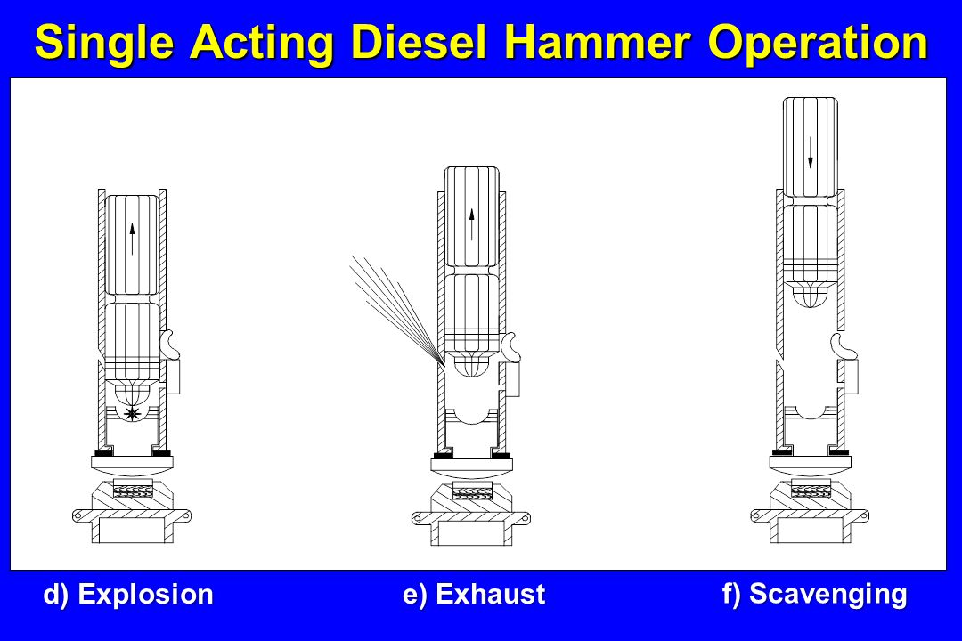 Pile Driving Equipment - ppt video online download