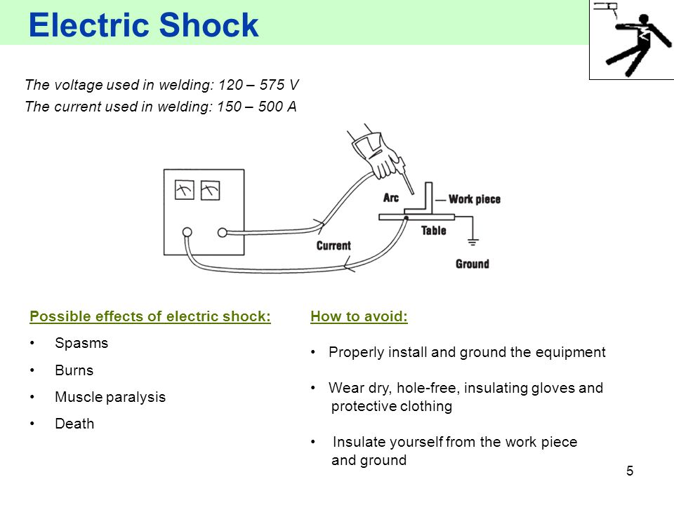 Electric Shock The voltage used in welding: 120 – 575 V