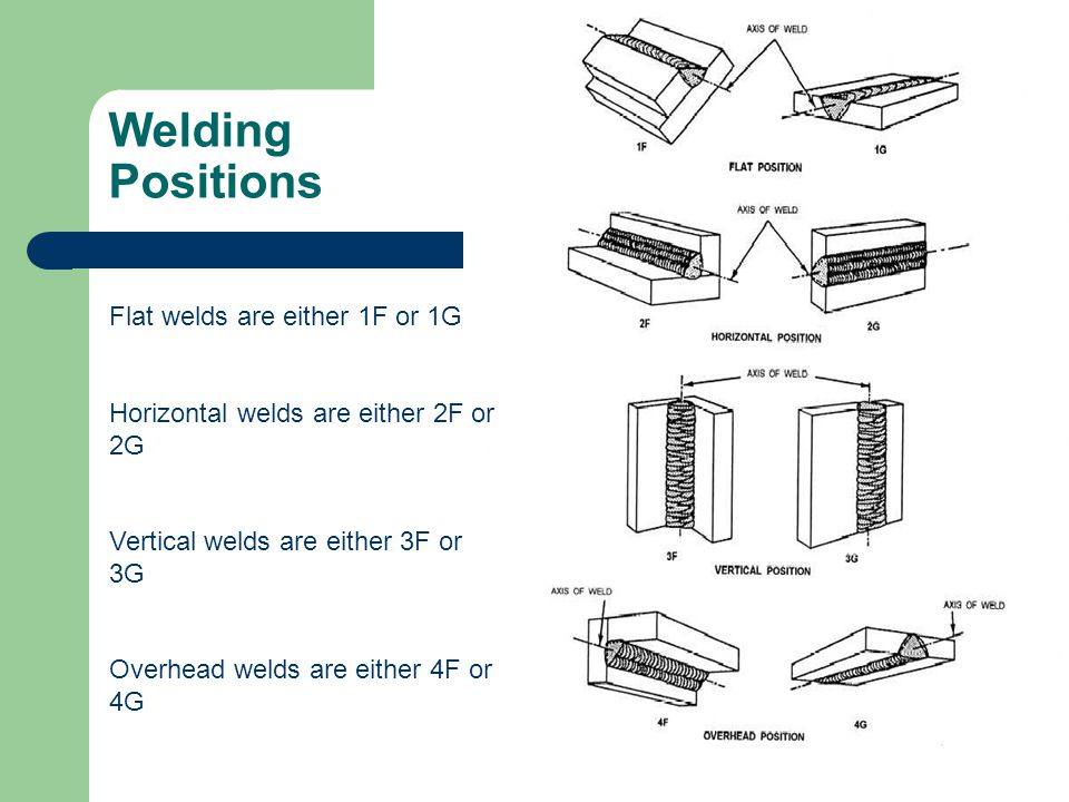 Welding Positions Flat welds are either 1F or 1G