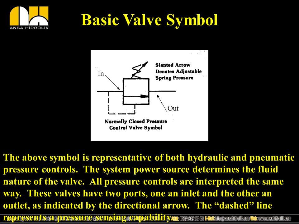 Simple Pressure Control Valves Ppt Video Online Download
