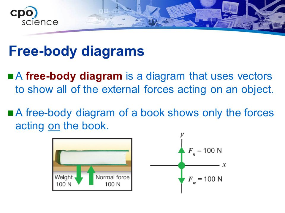 Free-body diagrams A free-body diagram is a diagram that uses vectors to show all of the external forces acting on an object.