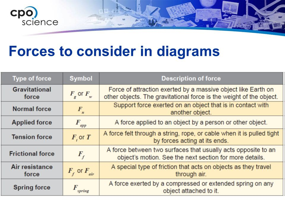 Forces to consider in diagrams