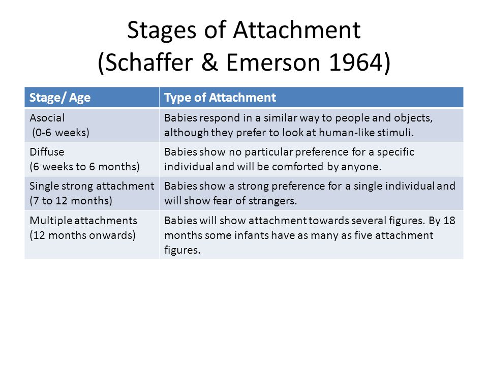Stages of Attachment (Schaffer & Emerson 1964)