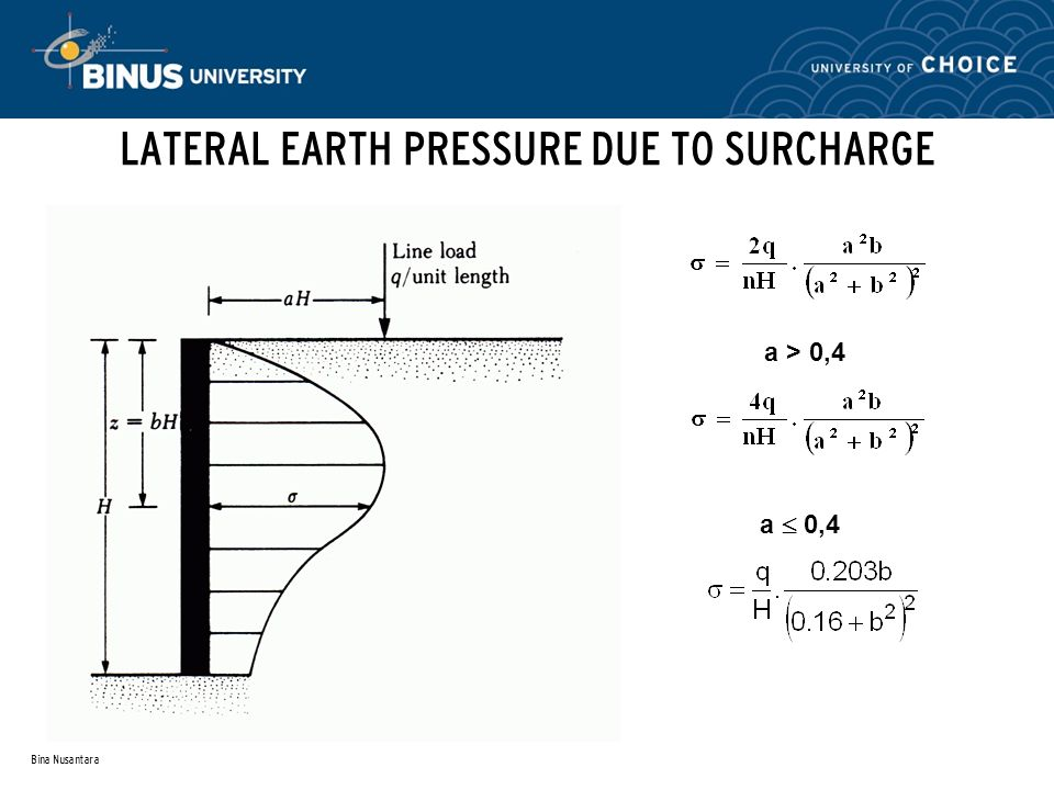 Retaining earth structure session 11 ppt video online download lateral earth pressure due to surcharge ccuart Images