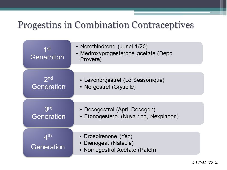 Update On Contraception Ppt Download