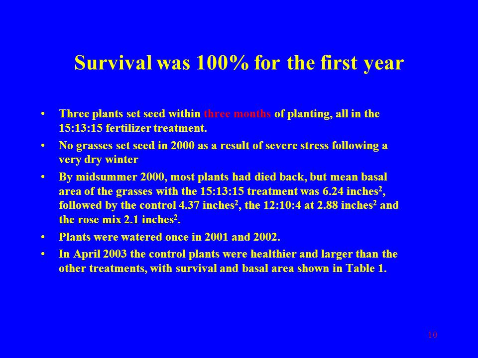 Survival was 100% for the first year