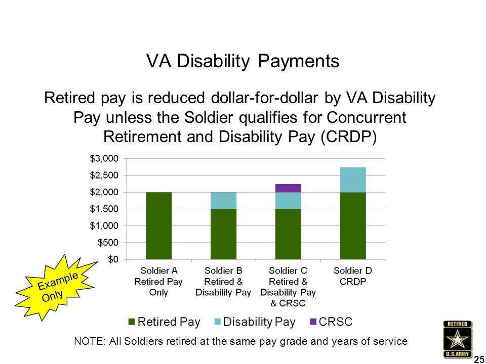 Fort Bragg Retirement Services Information Brief - ppt download