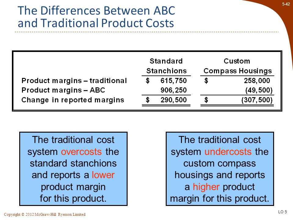 The Differences Between ABC And Traditional Product Costs